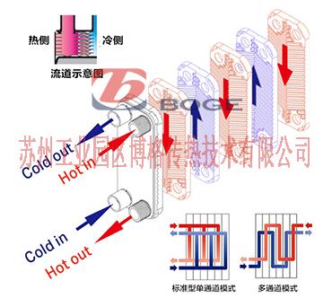 钎焊板式换热器传热.jpg