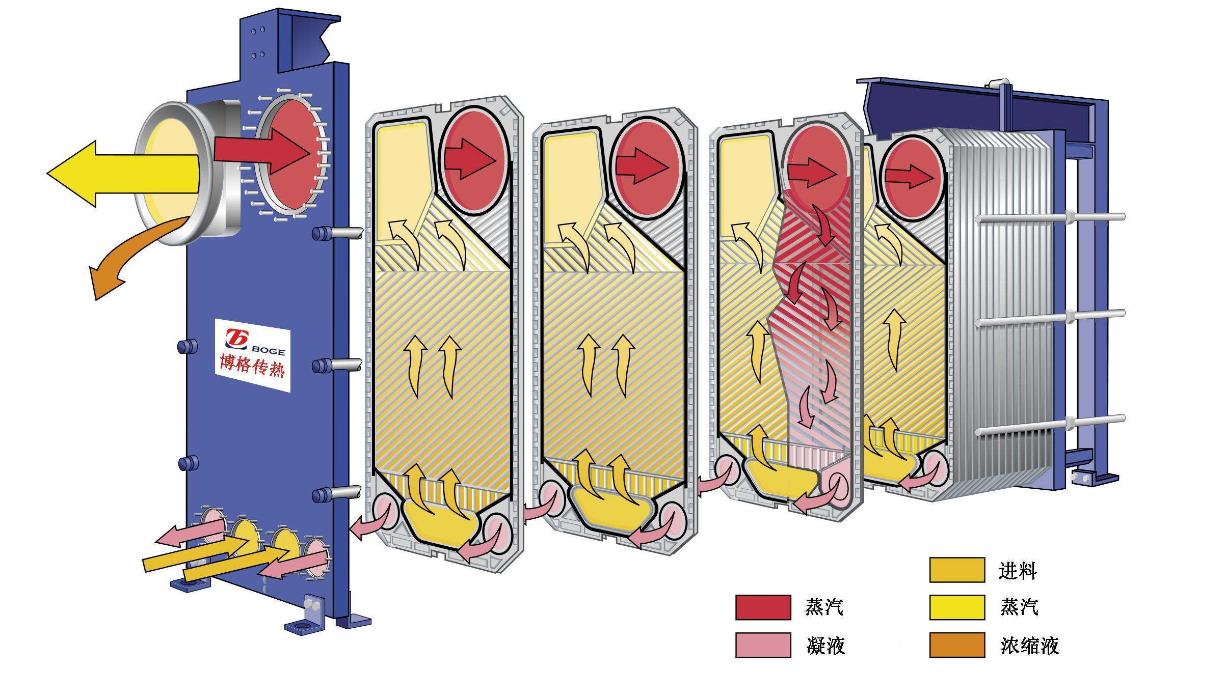 板式蒸发器原理.jpg
