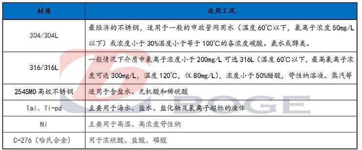 板式换热器板片材质.jpg